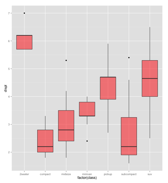 Example box plots